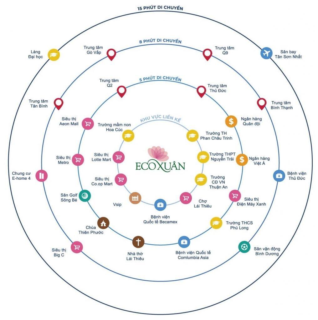 Dịch vụ tiện ích trong và ngoài dự án EcoXuan